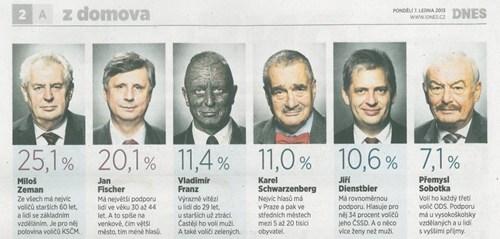news,face tattoo,czech republic,presidential,politics