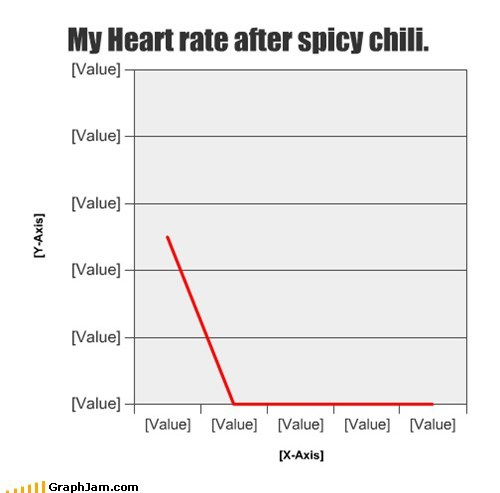 My Heart rate after spicy chili.