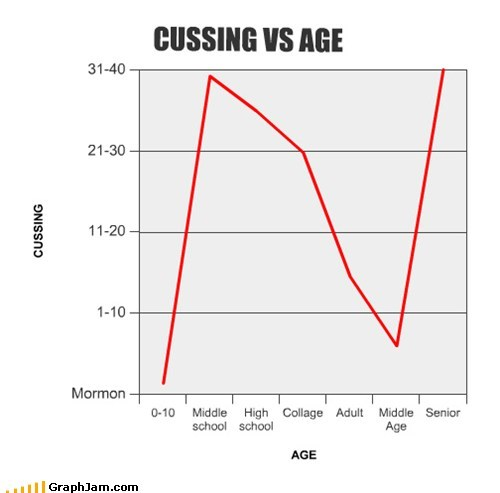 CUSSING VS AGE