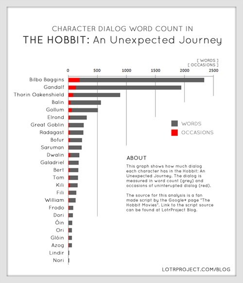 Character Word Count in The Hobbit