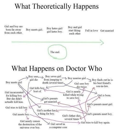 romance,what happens,doctor who,dating fails,g rated