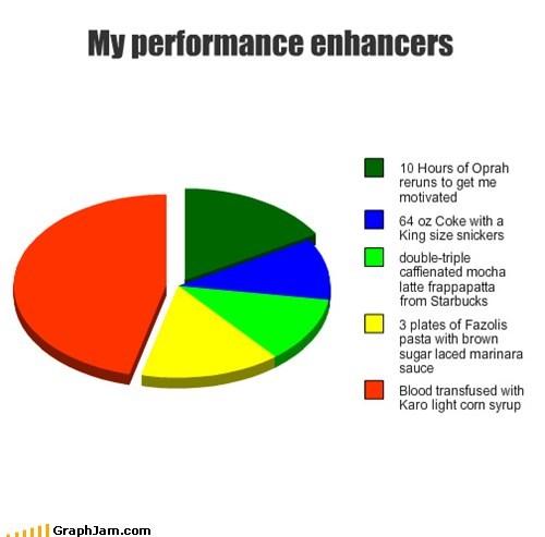 Oprah Winfrey,Lance Armstrong,performance enhancers,Pie Chart
