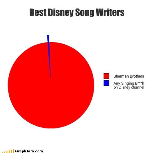 Best Disney Song Writers