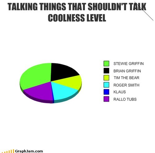 TALKING THINGS THAT SHOULDN'T TALK COOLNESS LEVEL