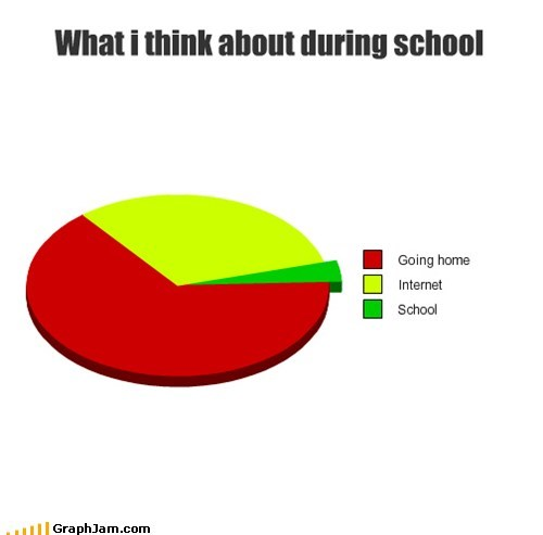 What i think about during school