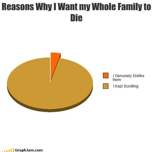 scrolling,facebook,family,Pie Chart,like dis