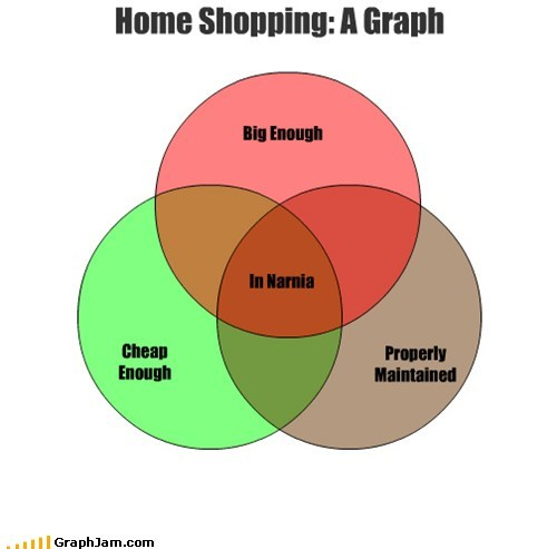 Home Shopping: A Graph
