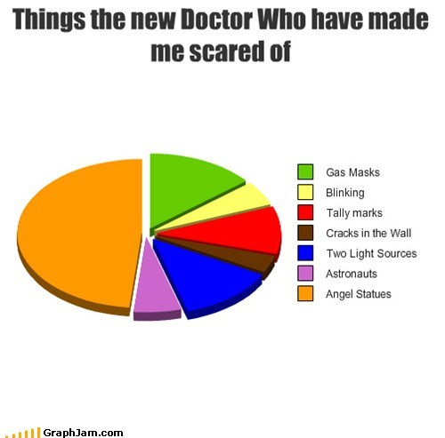 Things the new Doctor Who have made me scared of