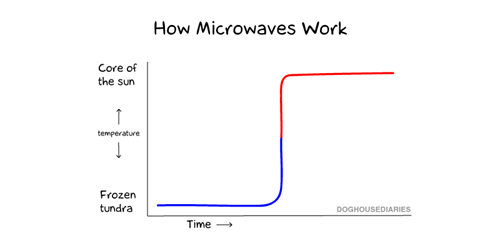 hot pockets,Line Graph,microwaves,food