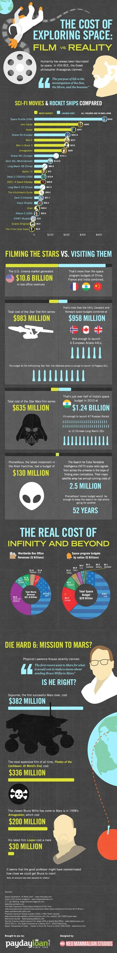 The Cost of Space