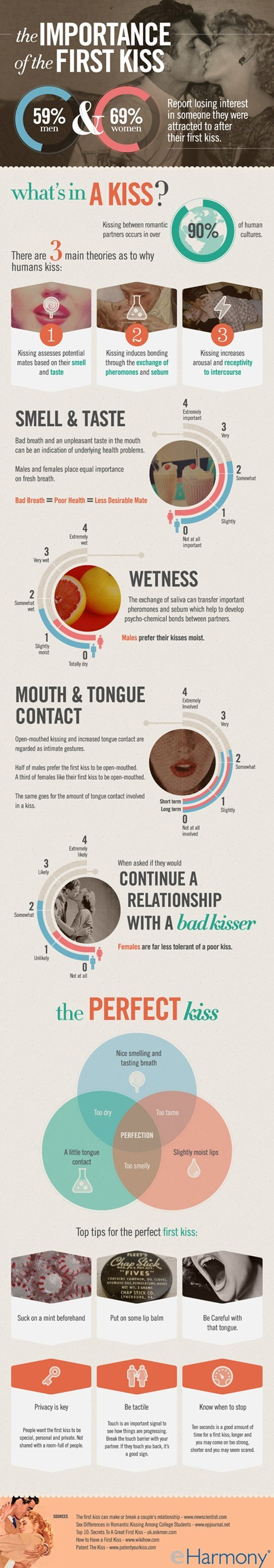 relationships,first kiss,infographic