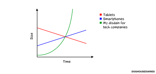 tech companies,doghouse diaries,smartphones,comics,tablets