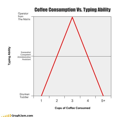 Coffee Consumption Vs. Typing Ability