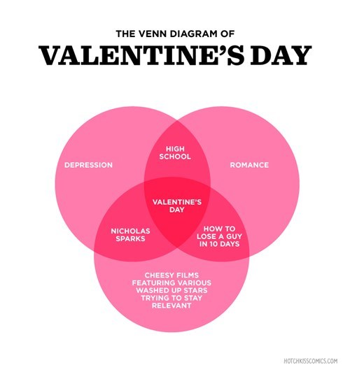 The Venn Diagram of Valentine's Day