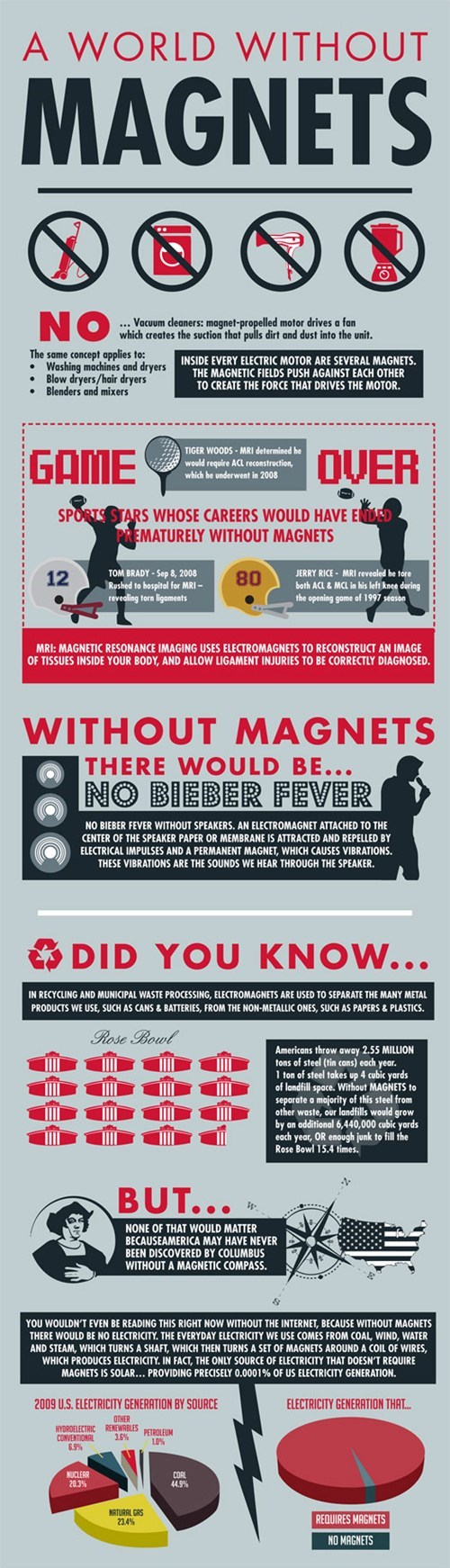 The Miracles of Magnets