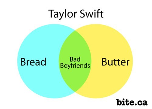 Taylor Swift's Bread and Butter