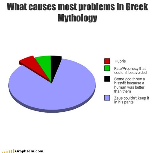 greek mythology,Pie Chart
