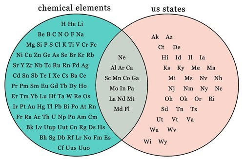 periodic table,venn diagram,states