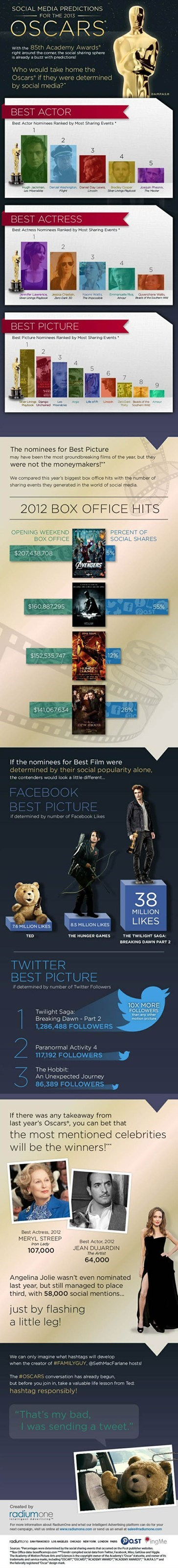 What if Social Media Presence Determined Who Won an Oscar?