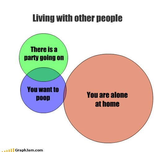 Living With Other People