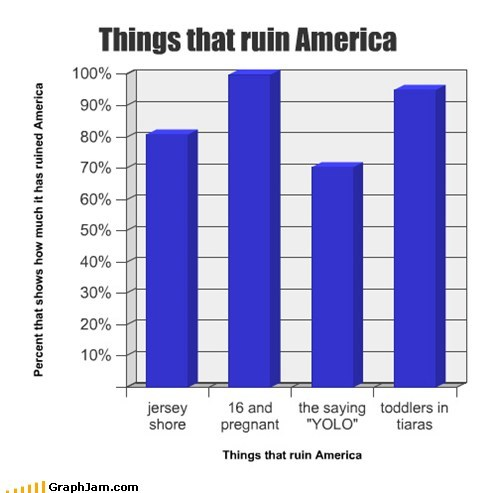Things that ruin America
