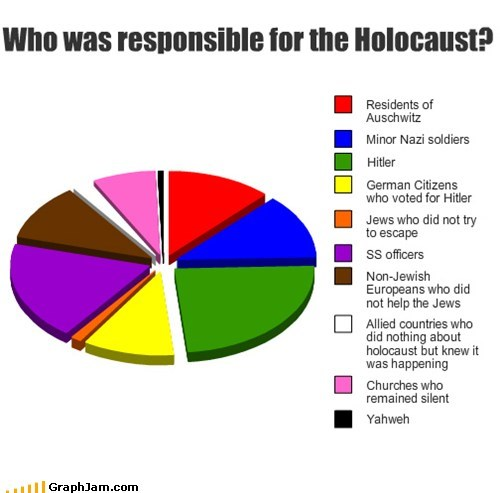 Who was responsible for the Holocaust?