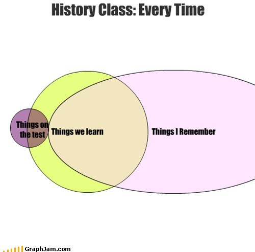 History Class: Every Time