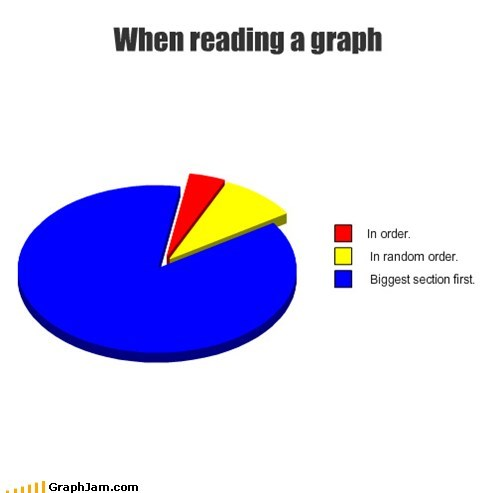 When reading a graph