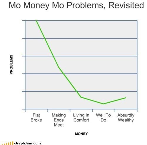 Line Graph,mo money mo problems