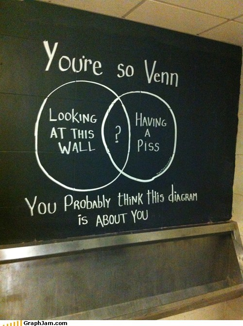 A Venn Diagram in a Men's Bathroom.
