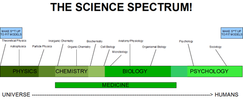 The Spectrum of Science