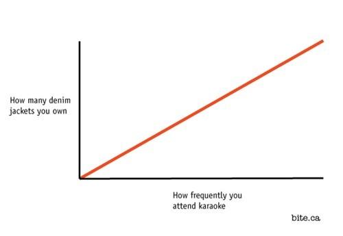 wtf,denim jackets,karaoke