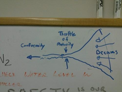 dry erase boards,conformity,dreams,diagrams