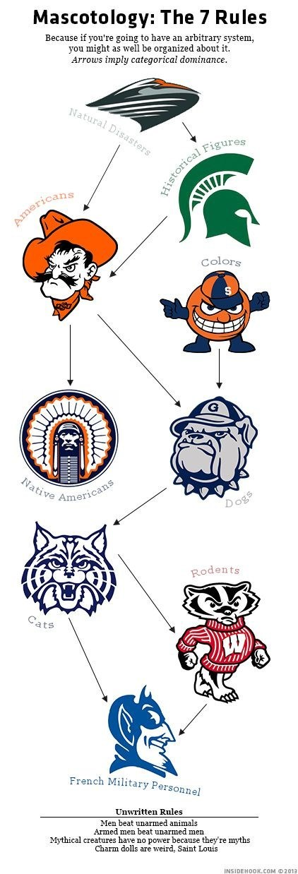 School Mascots, How Do They Work?