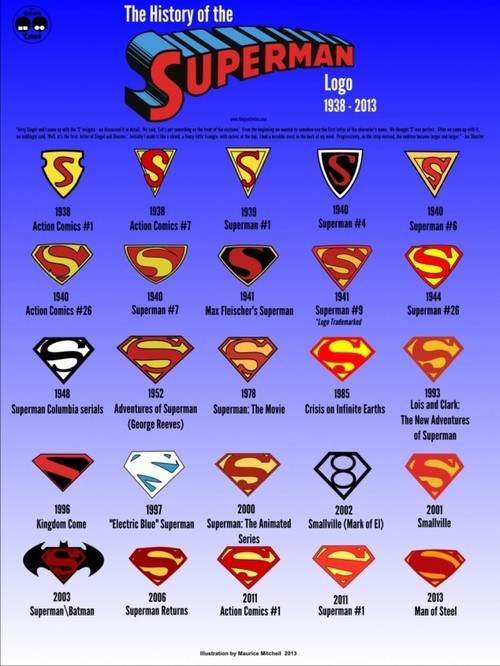 The Evolution of the Super Symbol