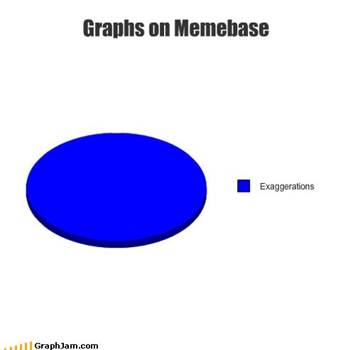 The Most Accurate Graph