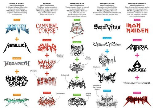 Metal Logos Classified by Font and Ranked By Legibility