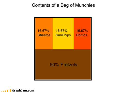 What's Wrong With Pretzels?
