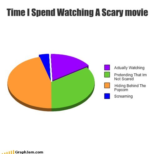 Time I Spend Watching A Scary movie