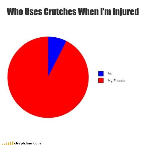injury,friends,crutches