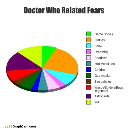 Doctor Who Related Fears