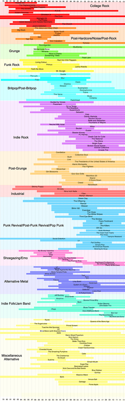 Timeline of Alternative Bands for You Rockeologists