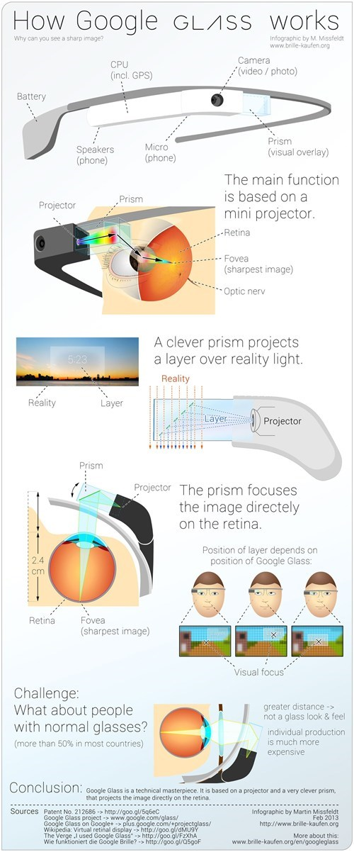 How Google Glass Goes