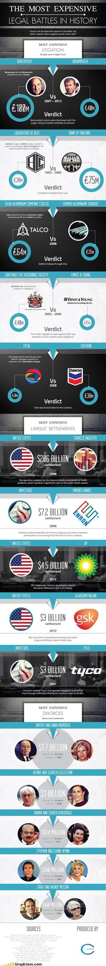 legal battle,expensive,money