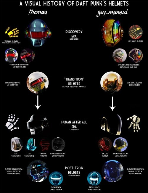 The Evolution of Daft Punk's Helmets