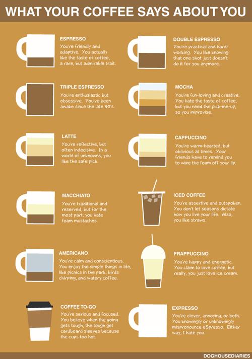 Chart,coffee