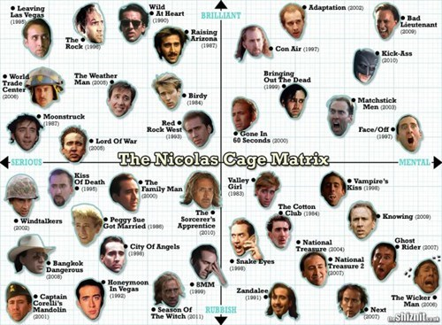 The Nic Cage Matrix