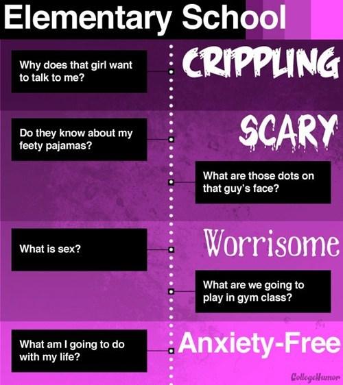 elementary school,worrisome,anxiety,college humor