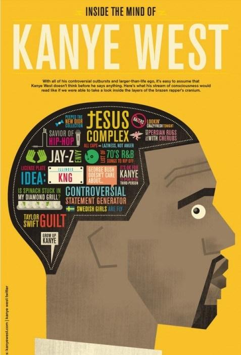 mind,infographics,kanye west