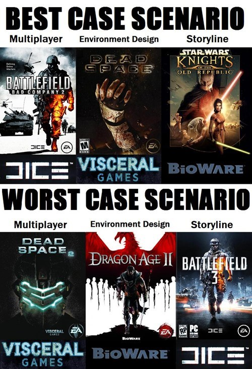 The Best Scenario and Worst Scenario With EA Publishing Star Wars Games